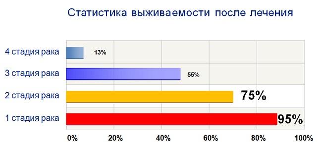 onko-statistika